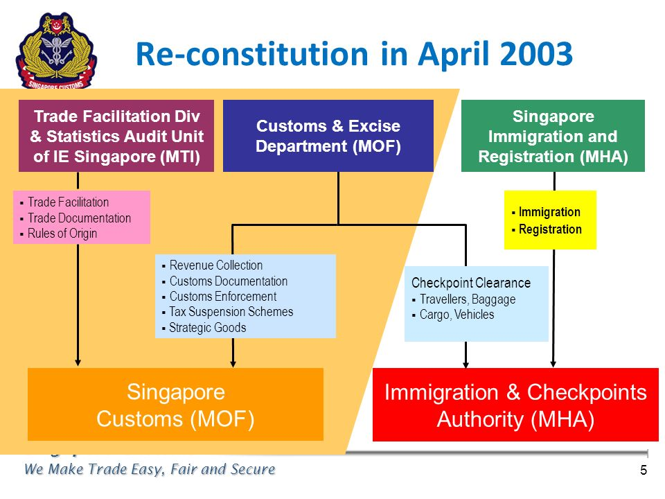 Singapore Customs We Make Trade Easy, Fair and Secure 5 Re-constitution in April 2003 Singapore Customs (MOF) Revenue Collection Customs Documentation