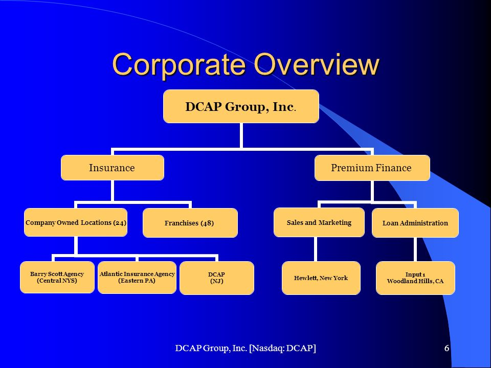 DCAP Group, Inc. [Nasdaq: DCAP]6 Corporate Overview DCAP Group, Inc. Insurance Company Owned Locations (24) Barry Scott Agency (Central NYS) Atlantic