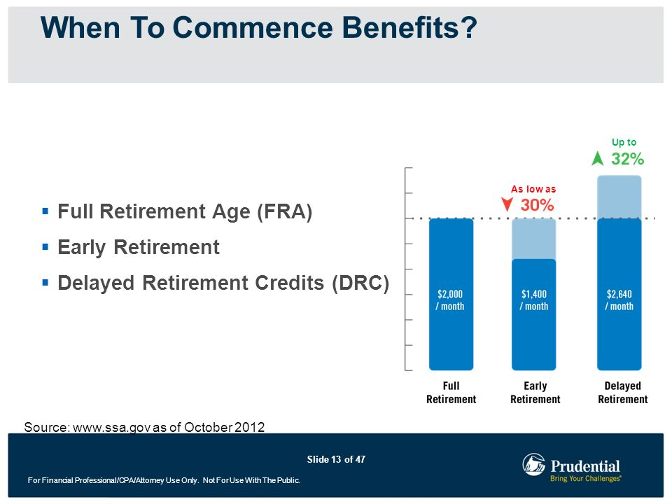 Slide 13 of 47 For Financial Professional/CPA/Attorney Use Only. Not For Use With The Public. Full Retirement Age (FRA) Early Retirement Delayed Retir