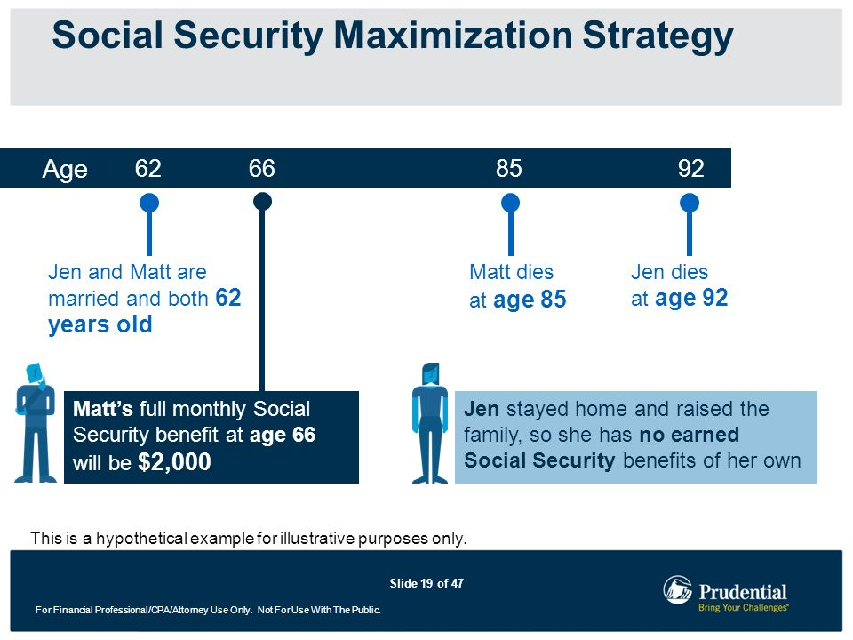 Slide 19 of 47 For Financial Professional/CPA/Attorney Use Only. Not For Use With The Public. Social Security Maximization Strategy Age Jen stayed hom