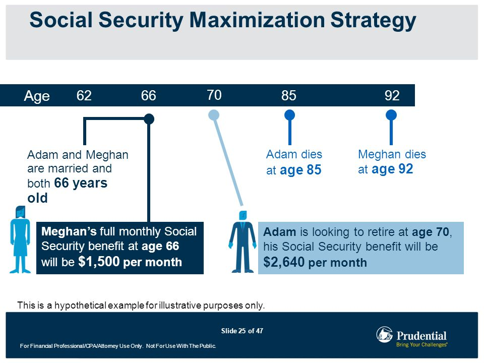 Slide 25 of 47 For Financial Professional/CPA/Attorney Use Only. Not For Use With The Public. Social Security Maximization Strategy Age 85 Adam dies a