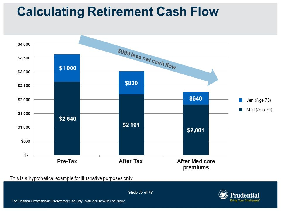 Slide 35 of 47 For Financial Professional/CPA/Attorney Use Only. Not For Use With The Public. Calculating Retirement Cash Flow $999 less net cash flow