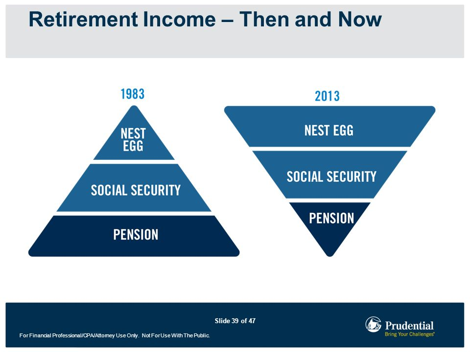 Slide 39 of 47 For Financial Professional/CPA/Attorney Use Only. Not For Use With The Public. Retirement Income – Then and Now