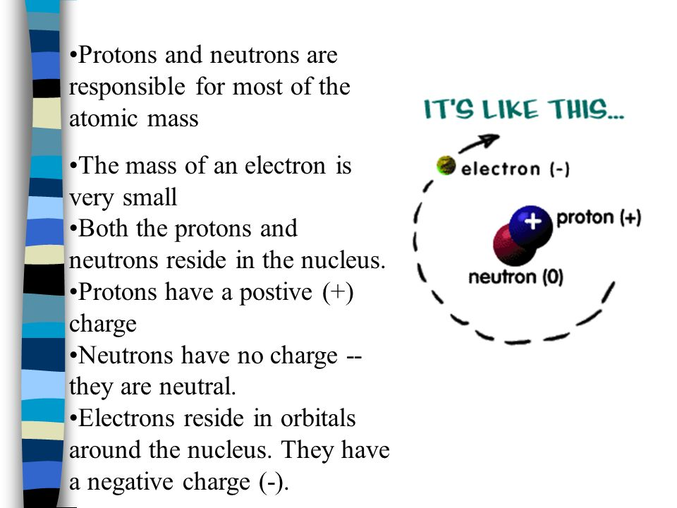 Atoms are composed of three type of particles: protons, neutrons, and electron