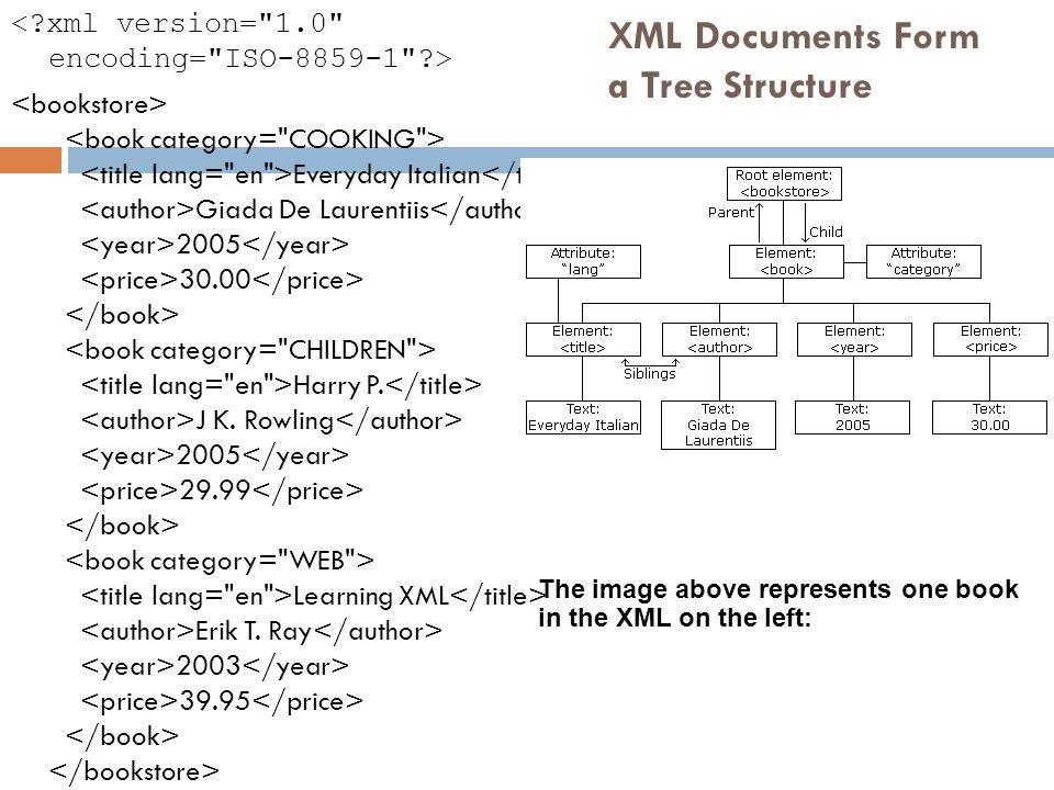 XML Documents Form a Tree Structure Everyday Italian Giada De Laurentiis 2005 30.00 Harry P. J K. Rowling 2005 29.99 Learning XML Erik T. Ray 2003 39.