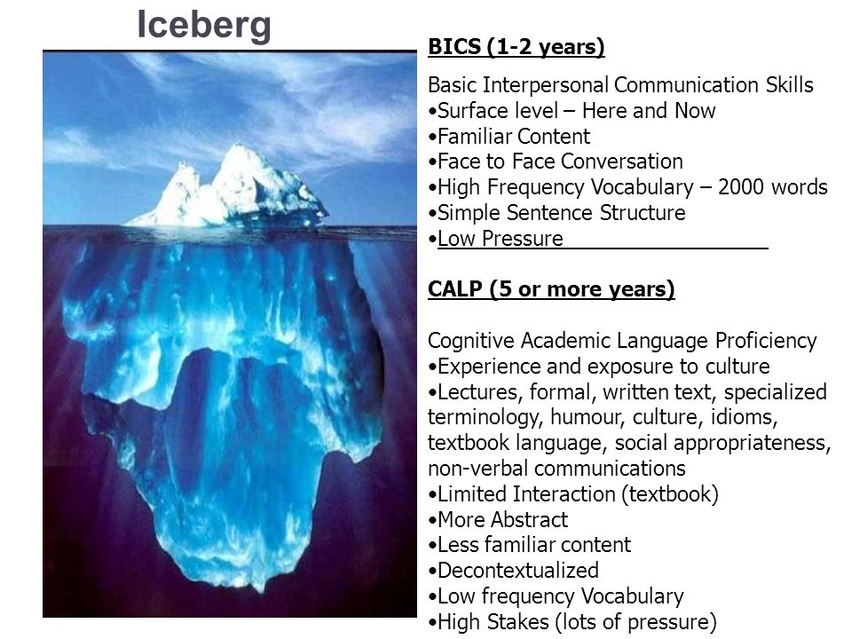 The iceberg metaphor Iceberg BICS (1-2 years) Basic Interpersonal Communication Skills Surface level – Here and Now Familiar Content Face to Face Conv