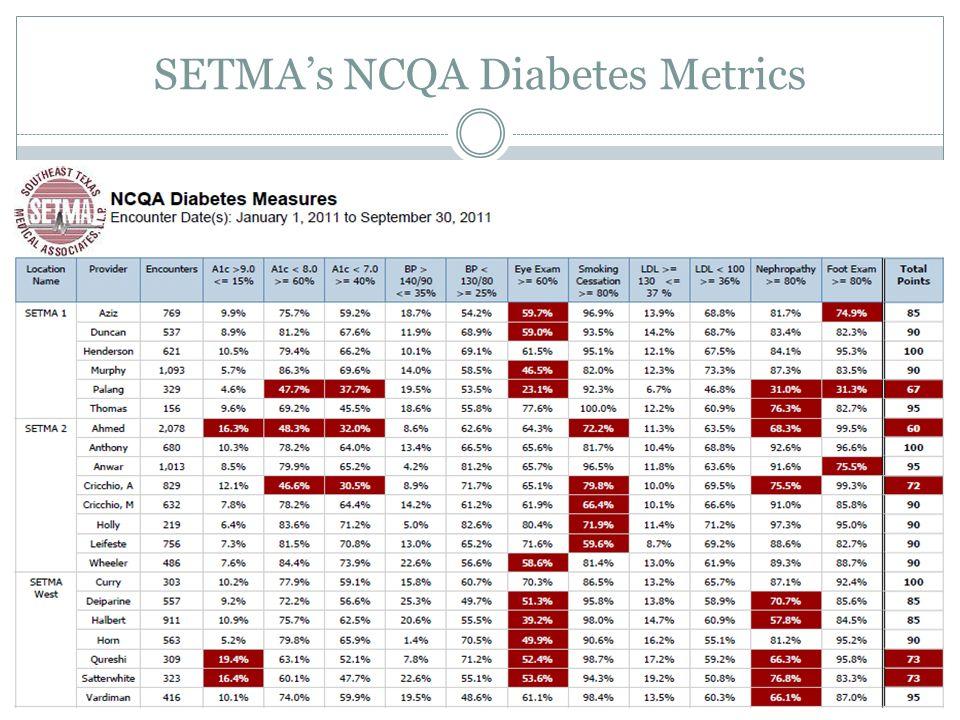 SETMAs NCQA Diabetes Metrics