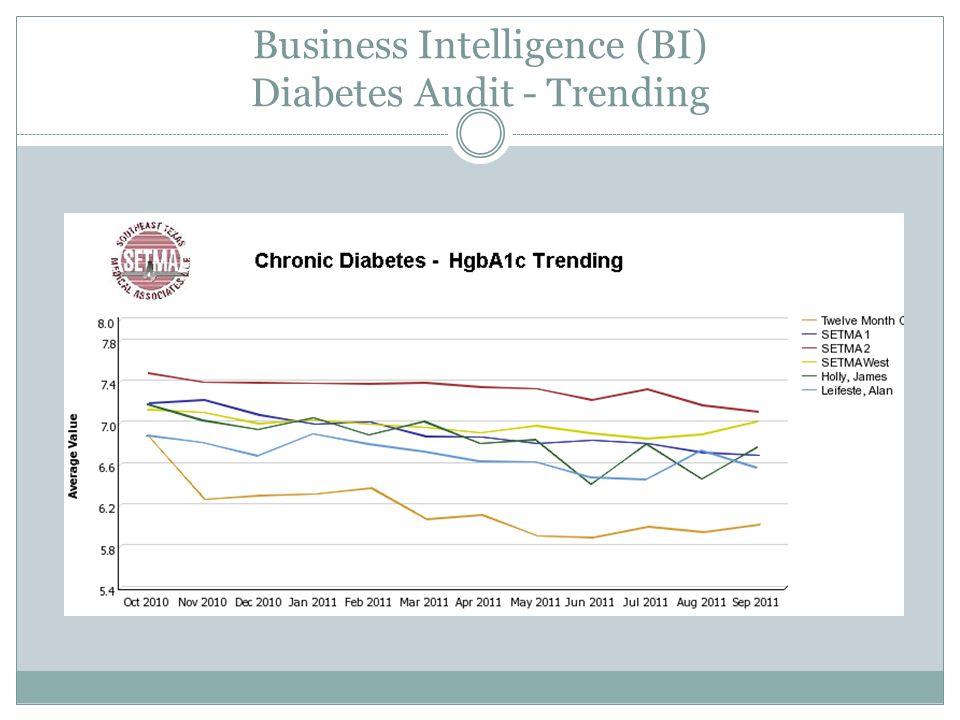 Business Intelligence (BI) Diabetes Audit - Trending