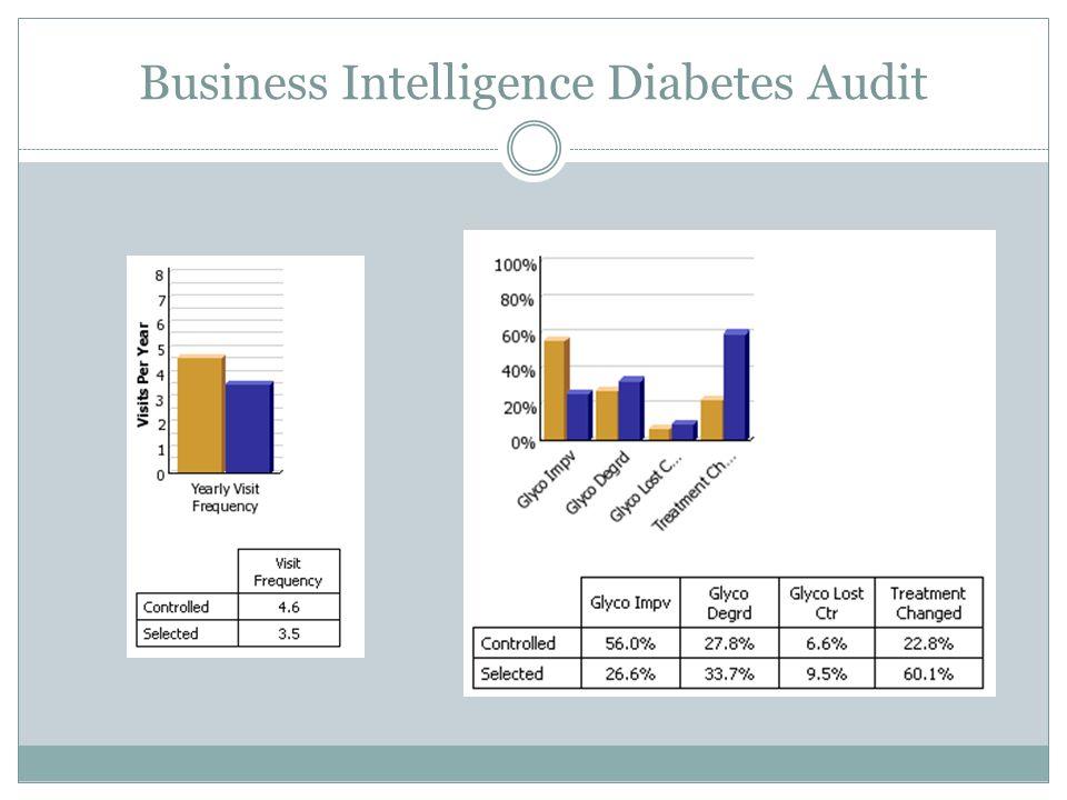 Business Intelligence Diabetes Audit