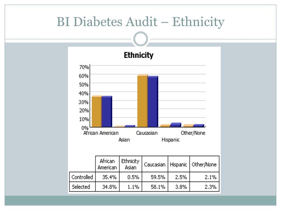BI Diabetes Audit – Ethnicity