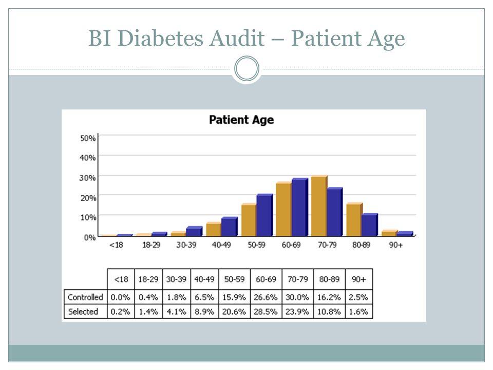 BI Diabetes Audit – Patient Age
