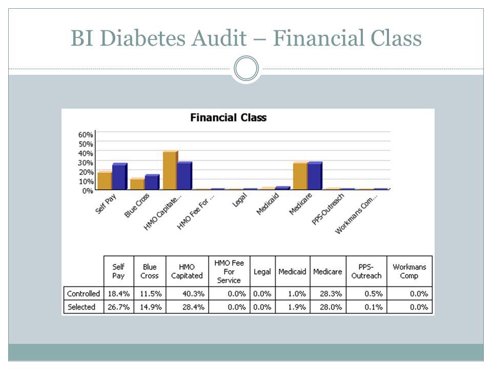 BI Diabetes Audit – Financial Class