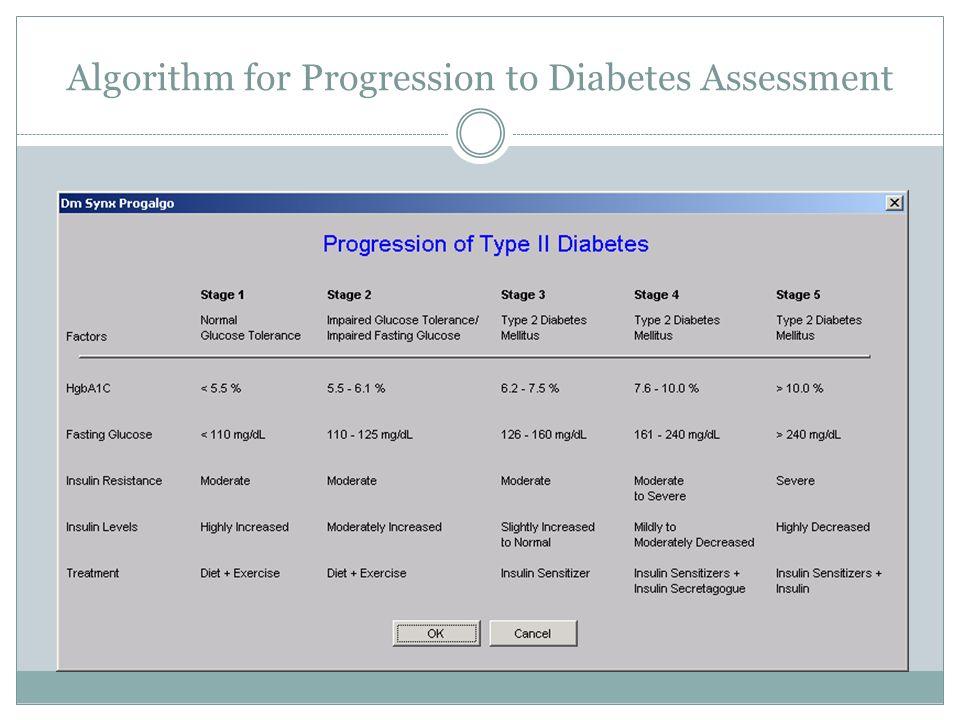 Algorithm for Progression to Diabetes Assessment