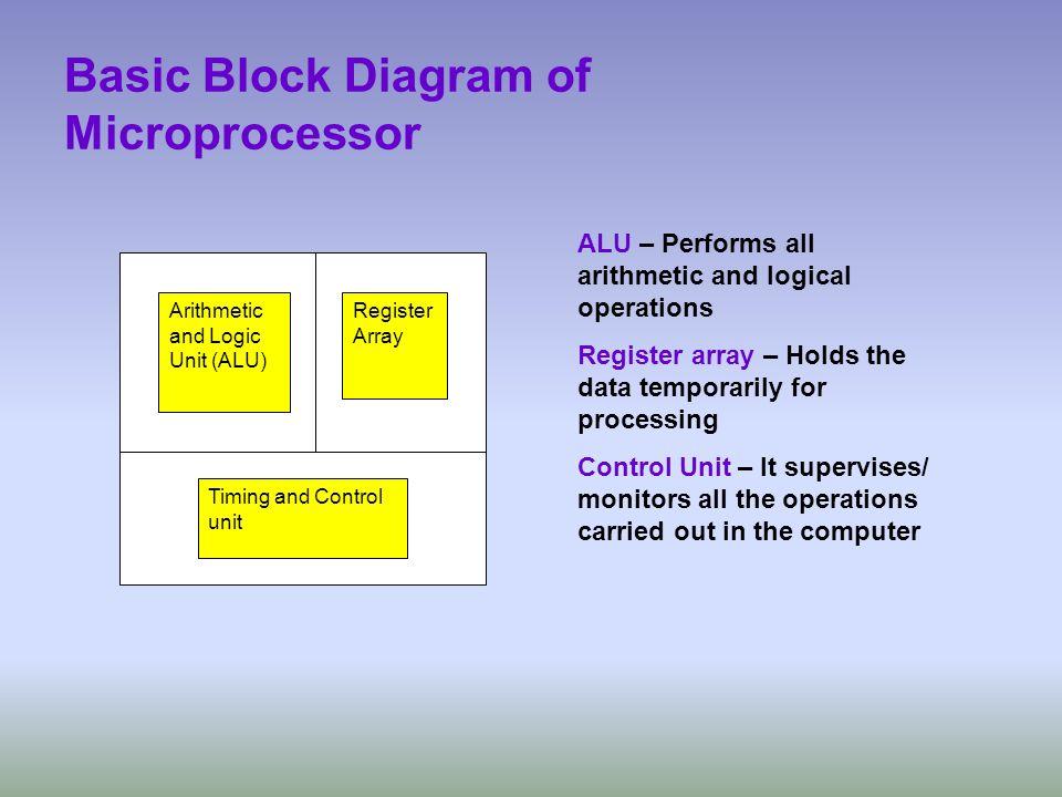 Basic Block Diagram of Microprocessor Arithmetic and Logic Unit (ALU) Register Array Timing and Control unit ALU – Performs all arithmetic and logical