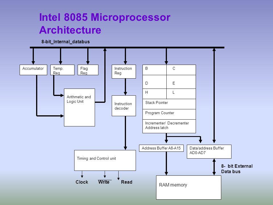 Flag Reg Instruction Reg Instruction decoder Address Buffer A8-A15 BCBC DEDE HLHL Stack Pointer Program Counter Incrementer/ Decrementer Address latch