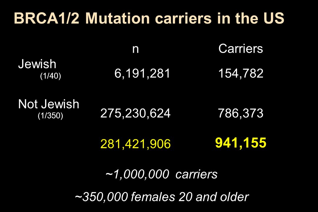 BRCA1/2 Mutation carriers in the US ~1,000,000 carriers ~350,000 females 20 and older nCarriers Jewish (1/40) 6,191,281154,782 Not Jewish (1/350) 275,