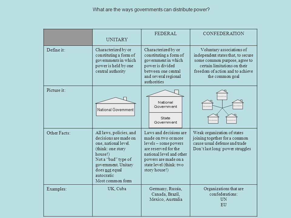 What are the ways governments can distribute power? UNITARY FEDERALCONFEDERATION Define it: Characterized by or constituting a form of governments in