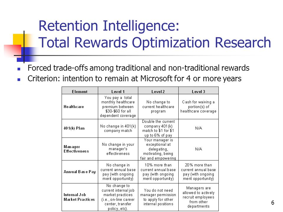 6 Retention Intelligence: Total Rewards Optimization Research Forced trade-offs among traditional and non-traditional rewards Criterion: intention to remain at Microsoft for 4 or more years