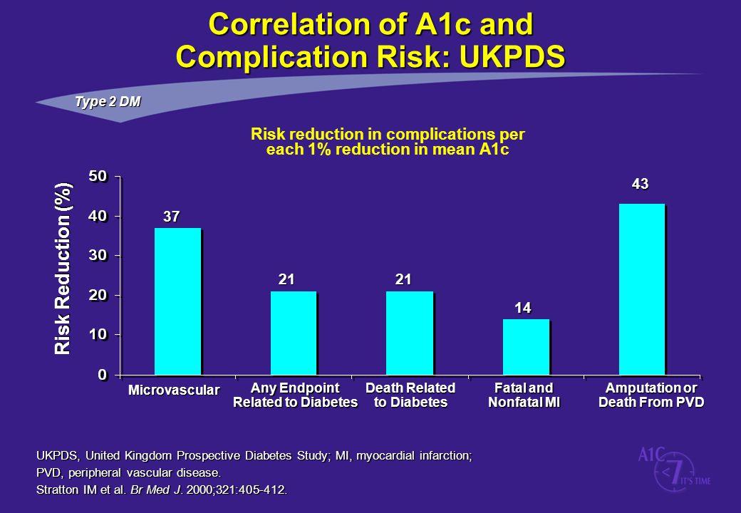 UKPDS, United Kingdom Prospective Diabetes Study; MI, myocardial infarction; PVD, peripheral vascular disease. Stratton IM et al. Br Med J. 2000;321:4