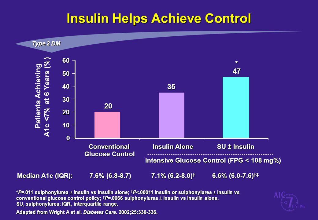 *P=.011 sulphonylurea insulin vs insulin alone; P<.00011 insulin or sulphonylurea insulin vs conventional glucose control policy; P=.0066 sulphonylure