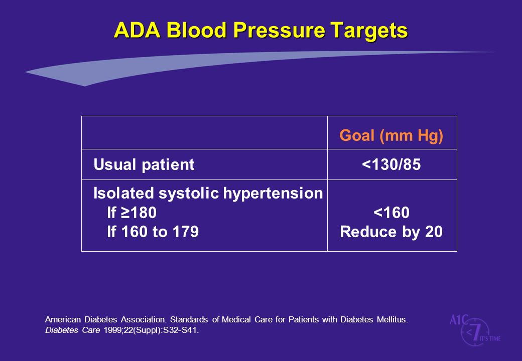 ADA Blood Pressure Targets American Diabetes Association. Standards of Medical Care for Patients with Diabetes Mellitus. Diabetes Care 1999;22(Suppl):