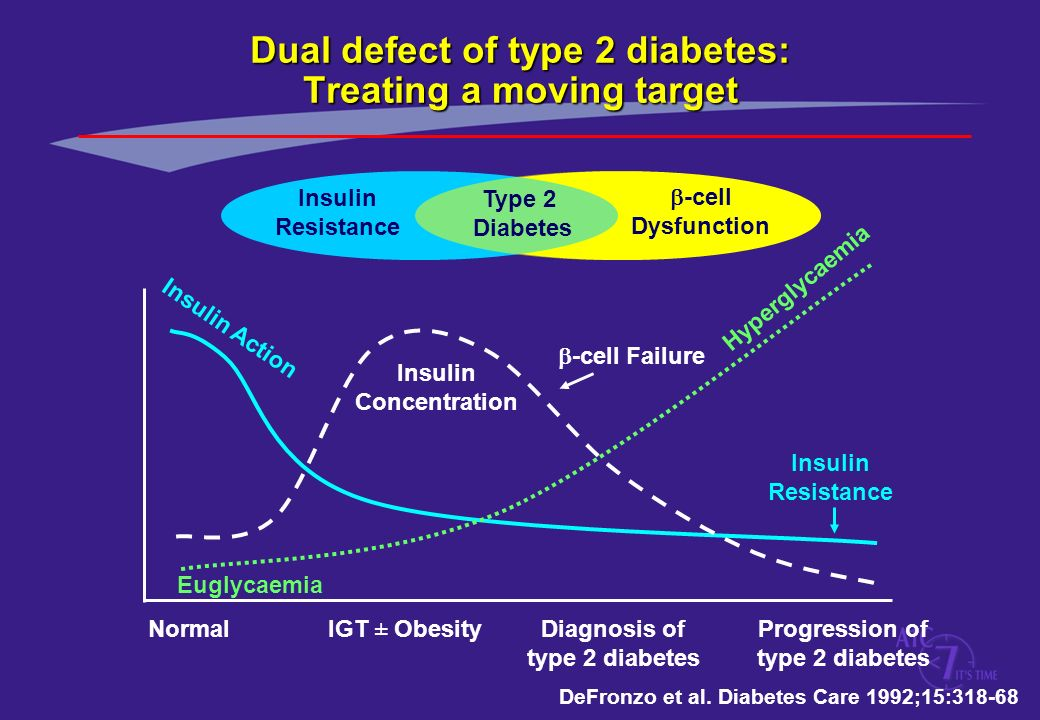 Insulin Resistance Type 2 Diabetes -cell Dysfunction Insulin Resistance Hyperglycaemia Insulin Concentration Insulin Action Euglycaemia -cell Failure