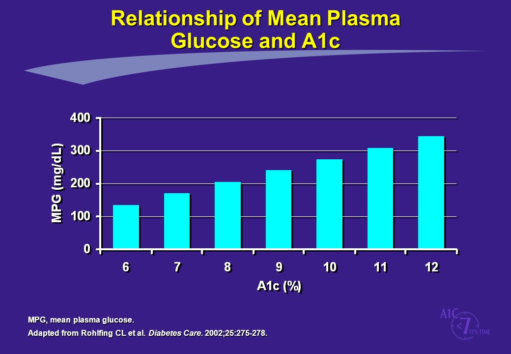 Relationship of Mean Plasma Glucose and A1c MPG, mean plasma glucose. Adapted from Rohlfing CL et al. Diabetes Care. 2002;25:275-278.