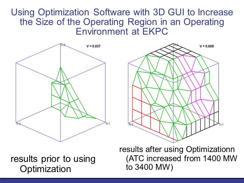 Using Optimization Software with 3D GUI to Increase the Size of the Operating Region in an Operating Environment at EKPC results prior to using Optimization results after using Optimizationn (ATC increased from 1400 MW to 3400 MW)