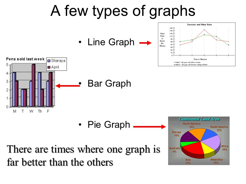 Graphs are a useful tool in data analysis There are many types When you use them depends on the data you are analyzing