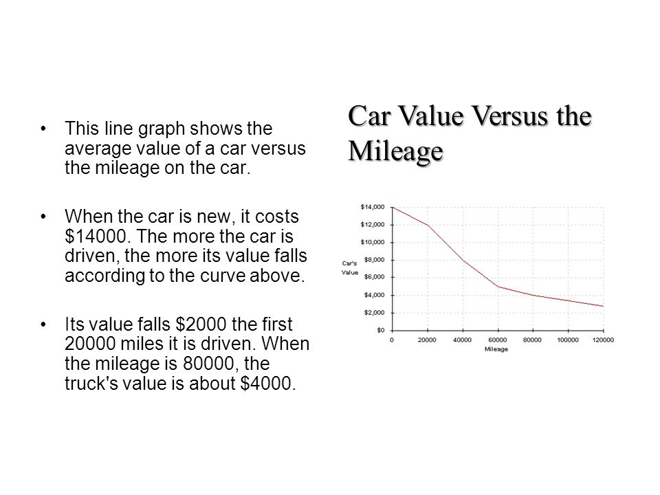 What does this line graph show us? Car Value Versus the Mileage