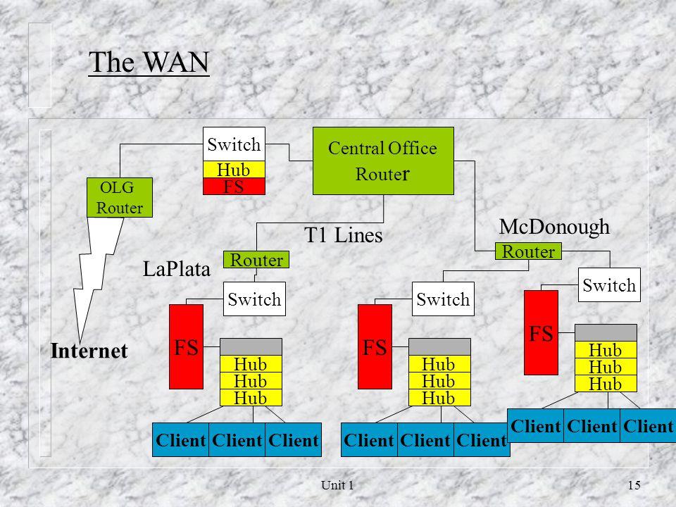 Unit 114 Client Hub File Server Client LAN 1 Hub Patch Panel Client Hub File Server Client Hub Patch Panel LAN 2 Switch Router