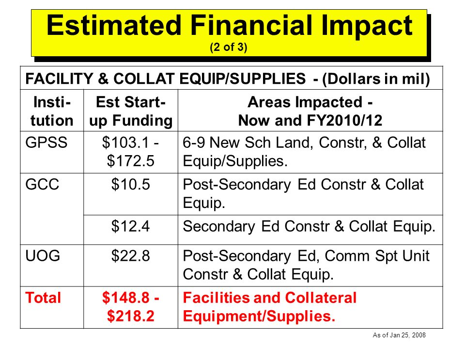 -----DRAFT----- As of Jan 25, 2008 Estimated Financial Impact (2 of 3) FACILITY & COLLAT EQUIP/SUPPLIES - (Dollars in mil) Insti- tution Est Start- up Funding Areas Impacted - Now and FY2010/12 GPSS$103.1 - $172.5 6-9 New Sch Land, Constr, & Collat Equip/Supplies.