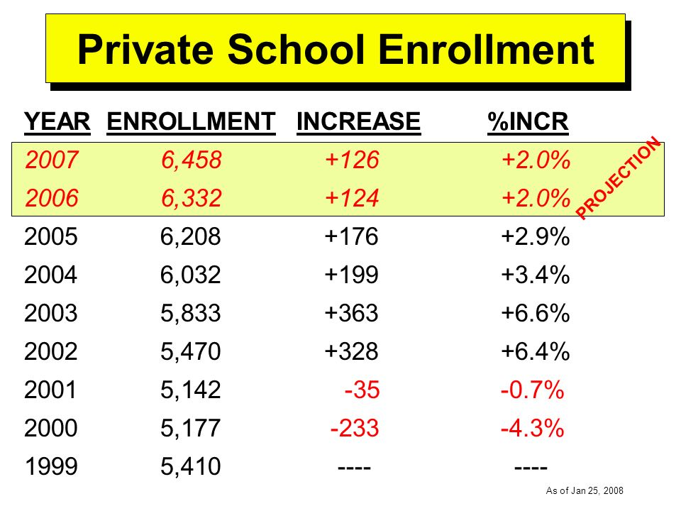 -----DRAFT----- As of Jan 25, 2008 Private School Enrollment YEAR ENROLLMENTINCREASE %INCR 20076,458 +126+2.0% 20066,332 +124+2.0% 20056,208 +176+2.9% 20046,032 +199+3.4% 20035,833 +363+6.6% 20025,470 +328+6.4% 20015,142 -35-0.7% 20005,177 -233-4.3% 19995,410 ---- ---- PROJECTION