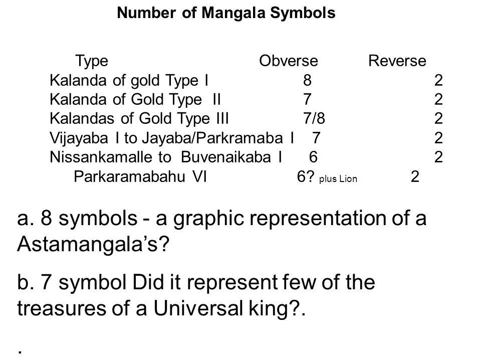 TypeObverse Reverse Kalanda of gold Type I 82 Kalanda of Gold Type II 72 Kalandas of Gold Type III 7/82 Vijayaba I to Jayaba/Parkramaba I 72 Nissankam