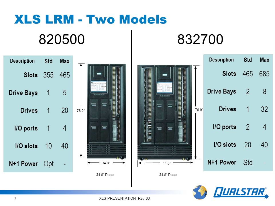 XLS PRESENTATION Rev 038 XLS Configurations High storage density coupled with flexibility during growth Less linear movement to access large volumes of cartridges, over 2,800 cartridges can be accessed with an average 21 X axis motion Low Speed robotics motion profile is more reliable and requires less power and cooling Cartridge access performance does not degrade when expanding I need to expand my XLS library system My raw storage needs are outpacing my access needs, I will add another MEM I need to add more tape drives to increase my access capability, I will add another LRM 1 LRM, 1 MEM1 LRM, 2 MEMs2 LRMs, 1 MEM 32 drives, 1,550 slots32 drives, 2,625 slots64 drives, 2,025 slots = OR