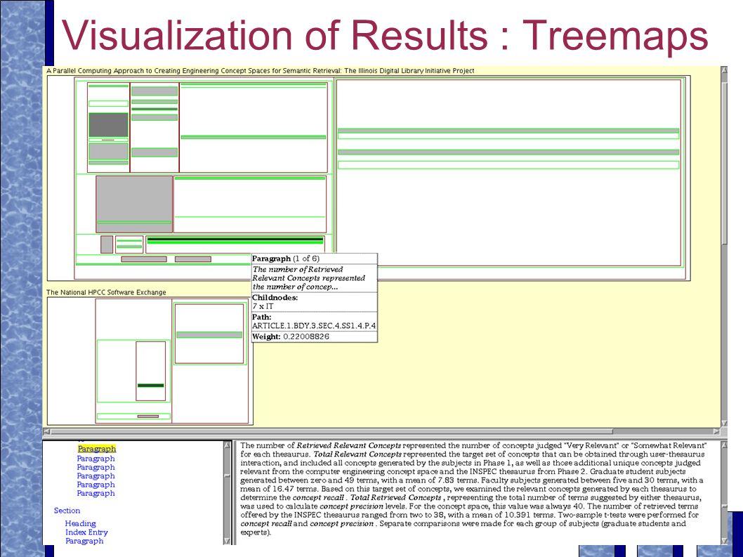 34 - Fuhr: XIRQL: Eine Anfragesprache für IR in XML-Dokumenten Visualization of Results : Treemaps