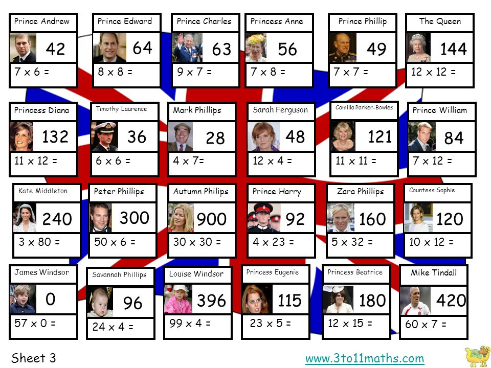11 x 11 = Camilla Parker-Bowles 10 x 12 = Countess Sophie 23 x 5 = Princess Eugenie 57 x 0 = James Windsor 99 x 4 = Louise Windsor 12 x 15 = Princess Beatrice 3 x 80 = Kate Middleton 30 x 30 = Autumn Philips 4 x 23 = Prince Harry 12 x 4 = Sarah Ferguson 5 x 32 = Zara Phillips 50 x 6 = Peter Phillips 3 x 5 = Prince William 11 x 12 = Princess Diana 4 x 7= Mark Phillips 6 x 6 = Timothy Laurence 8 x 8 = Prince Edward 7 x 6 = Prince Andrew 7 x 8 = Princess Anne 9 x 7 = Prince Charles 7 x 7 = Prince Phillip 12 x 12 = The Queen x 4 = Savannah Phillips x 7 = Mike Tindall x 12 = Prince William 84 Sheet 3www.3to11maths.comwww.3to11maths.com
