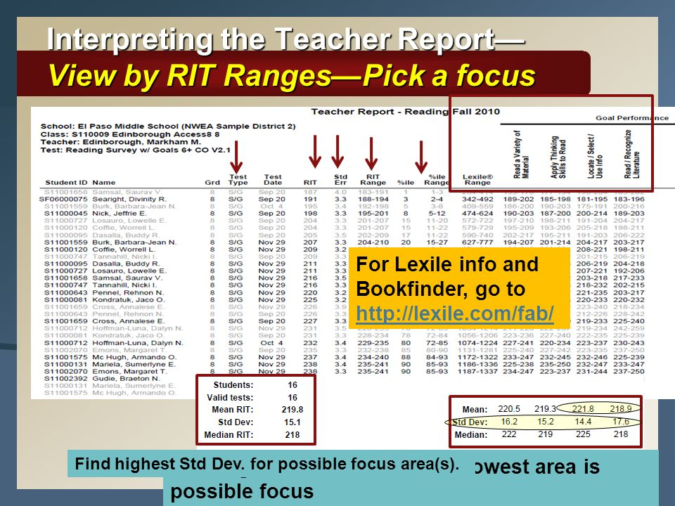 Interpreting the Teacher Report View by RIT RangesPick a focus Find high/low areas overall. Lowest area is possible focus Find highest Std Dev. for po