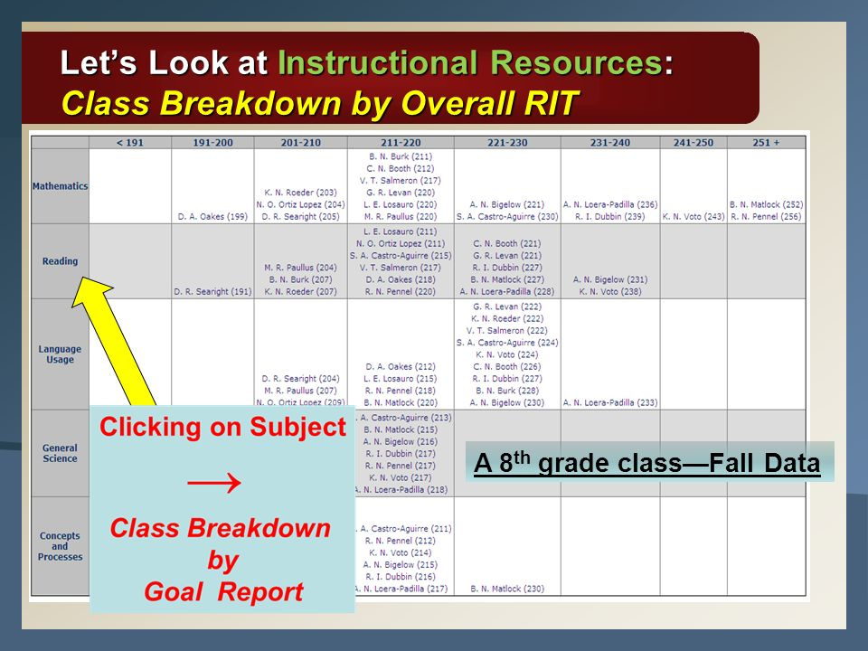 Lets Look at Instructional Resources: Class Breakdown by Overall RIT A 8 th grade classFall Data