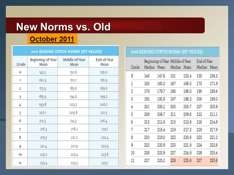 New Norms vs. Old October 2011