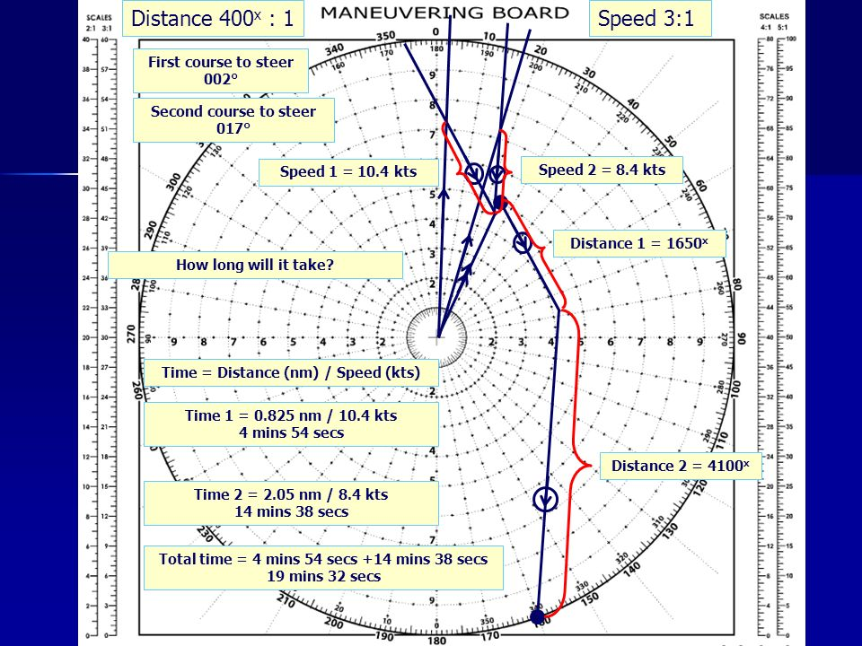 Distance 1 = 1650 x Distance 2 = 4100 x Speed 2 = 8.4 kts Second course to steer 017° First course to steer 002° Time = Distance (nm) / Speed (kts) Speed 1 = 10.4 kts Time 1 = nm / 10.4 kts 4 mins 54 secs Time 2 = 2.05 nm / 8.4 kts 14 mins 38 secs Total time = 4 mins 54 secs +14 mins 38 secs 19 mins 32 secs How long will it take.