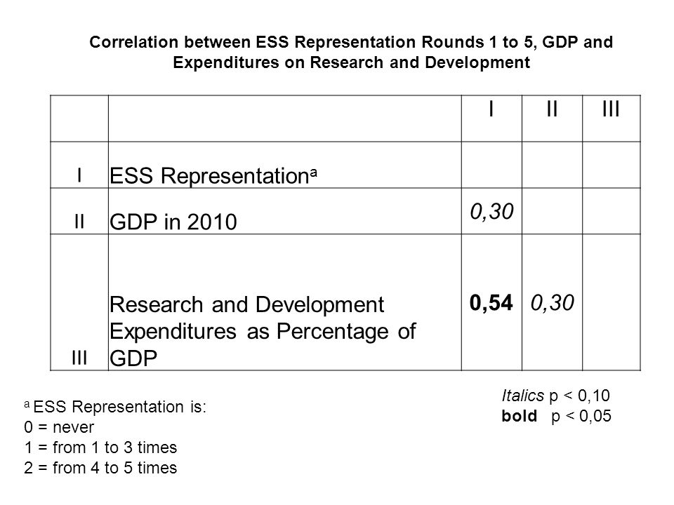 IIIIII I ESS Representation a II GDP in 2010 0,30 III Research and Development Expenditures as Percentage of GDP 0,540,30 Correlation between ESS Repr