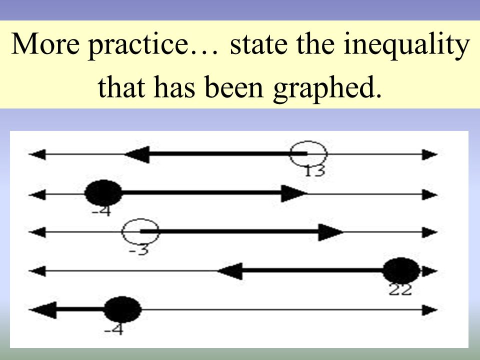 More practice… state the inequality that has been graphed.