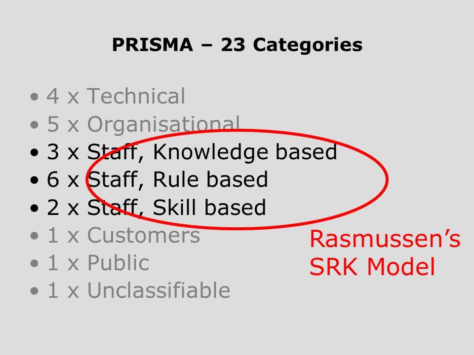 PRISMA – 23 Categories 4 x Technical 5 x Organisational 3 x Staff, Knowledge based 6 x Staff, Rule based 2 x Staff, Skill based 1 x Customers 1 x Publ