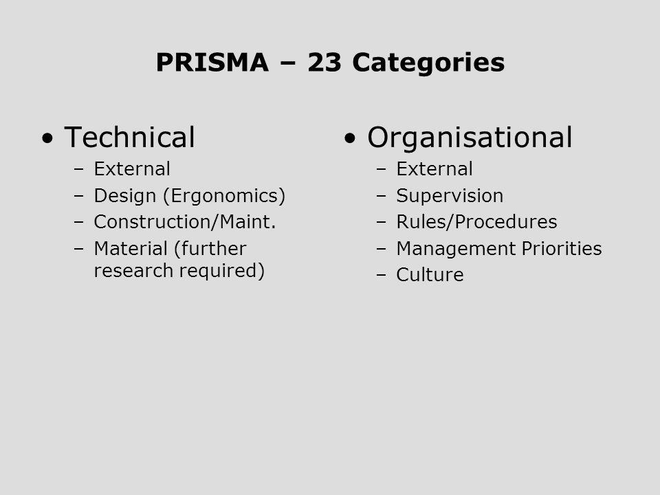 PRISMA – 23 Categories Technical –External –Design (Ergonomics) –Construction/Maint. –Material (further research required) Organisational –External –S