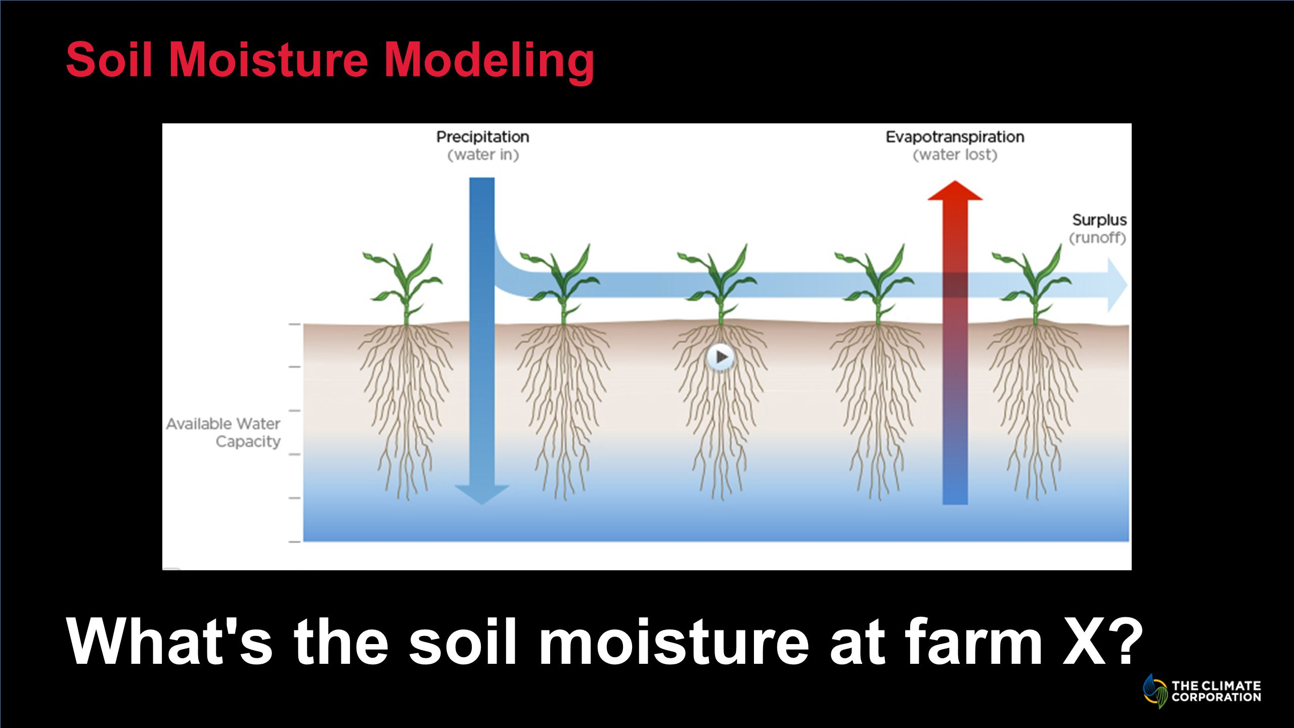 Soil Moisture Modeling What s the soil moisture at farm X