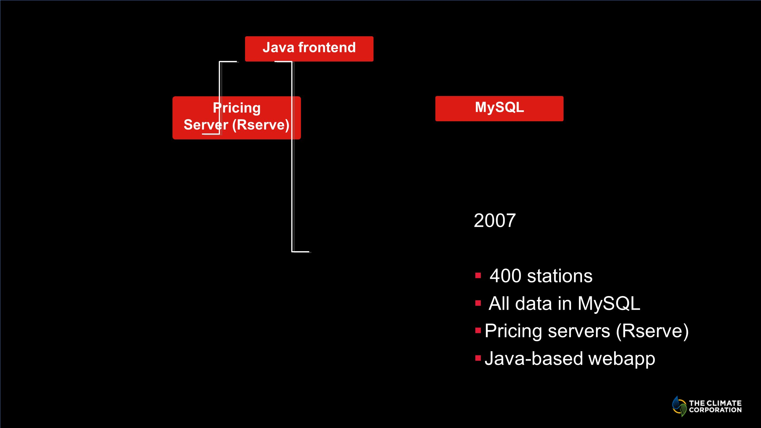 Java frontend Pricing Server (Rserve) MySQL stations All data in MySQL Pricing servers (Rserve) Java-based webapp
