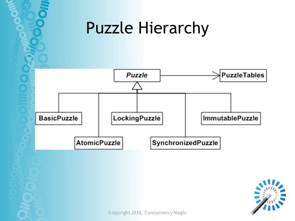 Copyright 2010, Concurrency Magic Puzzle Hierarchy