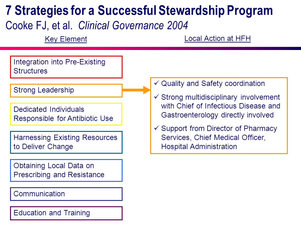 7 Strategies for a Successful Stewardship Program Cooke FJ, et al. Clinical Governance 2004 Integration into Pre-Existing Structures Strong Leadership
