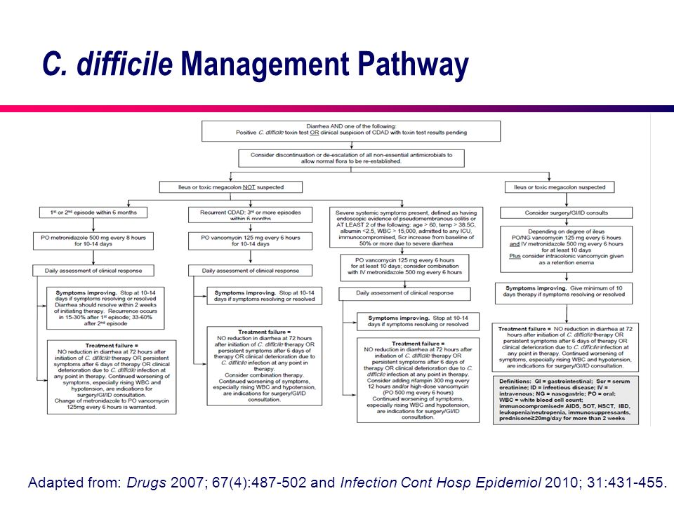 C. difficile Management Pathway Adapted from: Drugs 2007; 67(4):487-502 and Infection Cont Hosp Epidemiol 2010; 31:431-455.